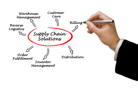 Warehousing as part of supply chain